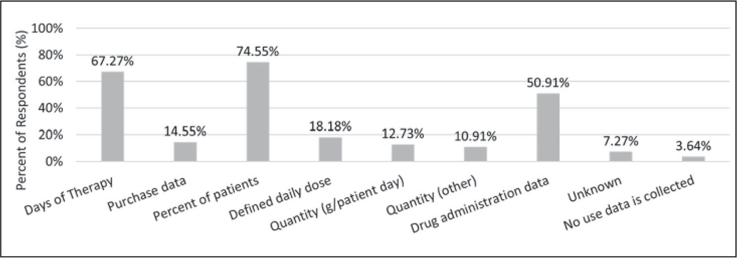 Types of antibiotic use data collected by post-acute/long-term care facilities in Maryland (n = 55).