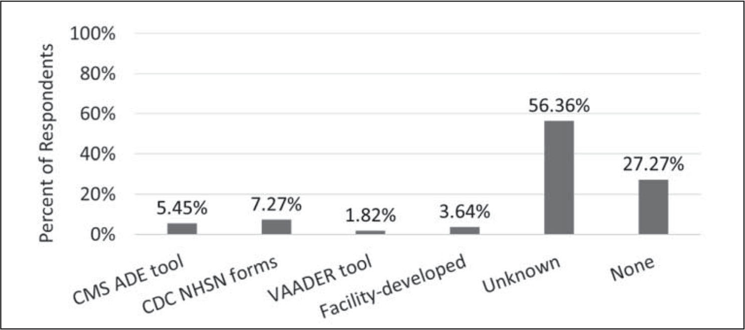 Types of adverse event data collection tools used by post-acute/long-term care facilities in Maryland (n = 55).Note. CMS ADE = Centers for Medicare & Medicaid Services adverse drug event; CDC NHSN = Centers for Disease Control and Prevention Nursing Home Safety Network; VAADER = Veterans Affairs Adverse Drug Event Reporting.
