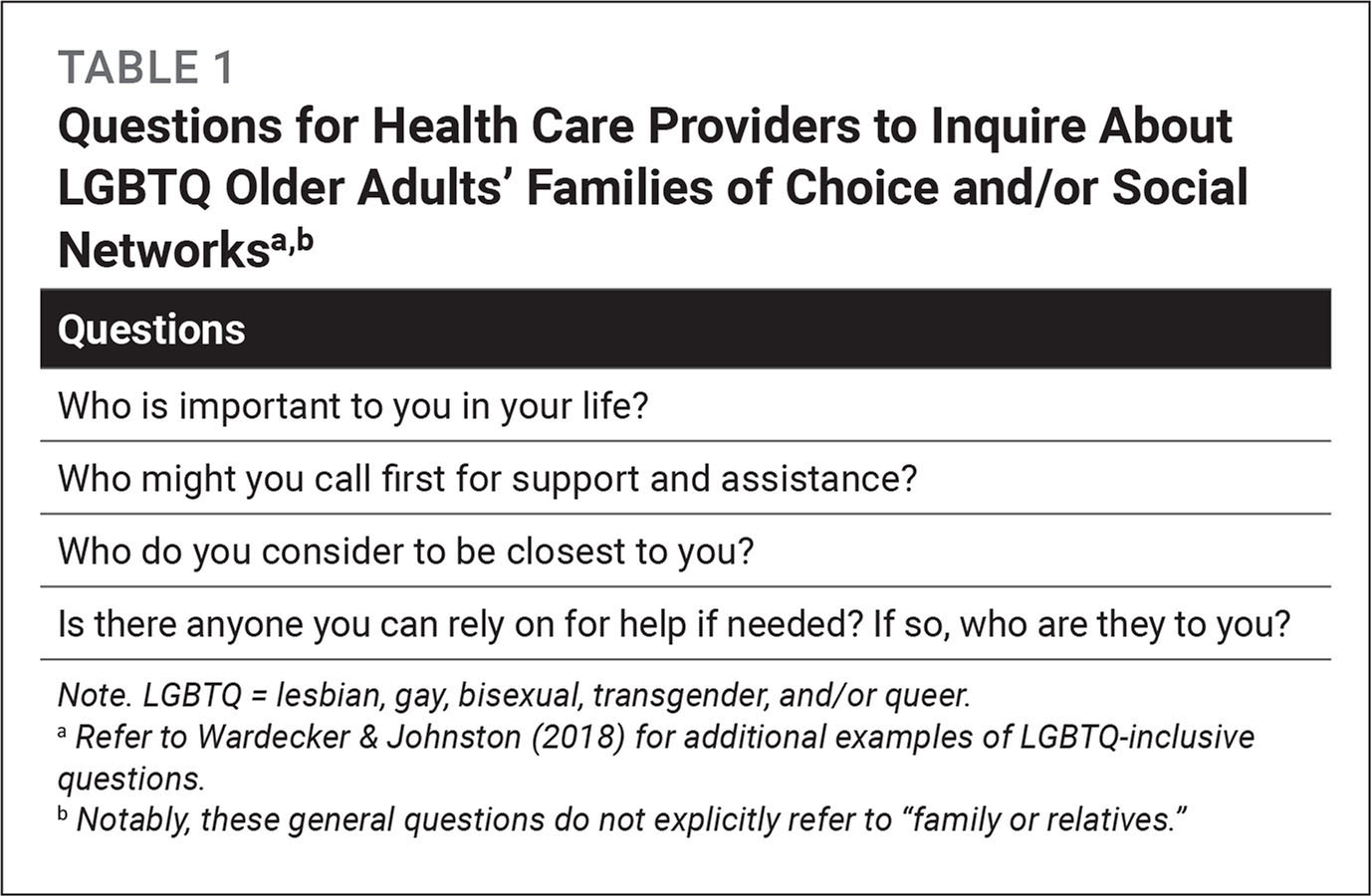 Questions for Health Care Providers to Inquire About LGBTQ Older Adults' Families of Choice and/or Social Networksa,b