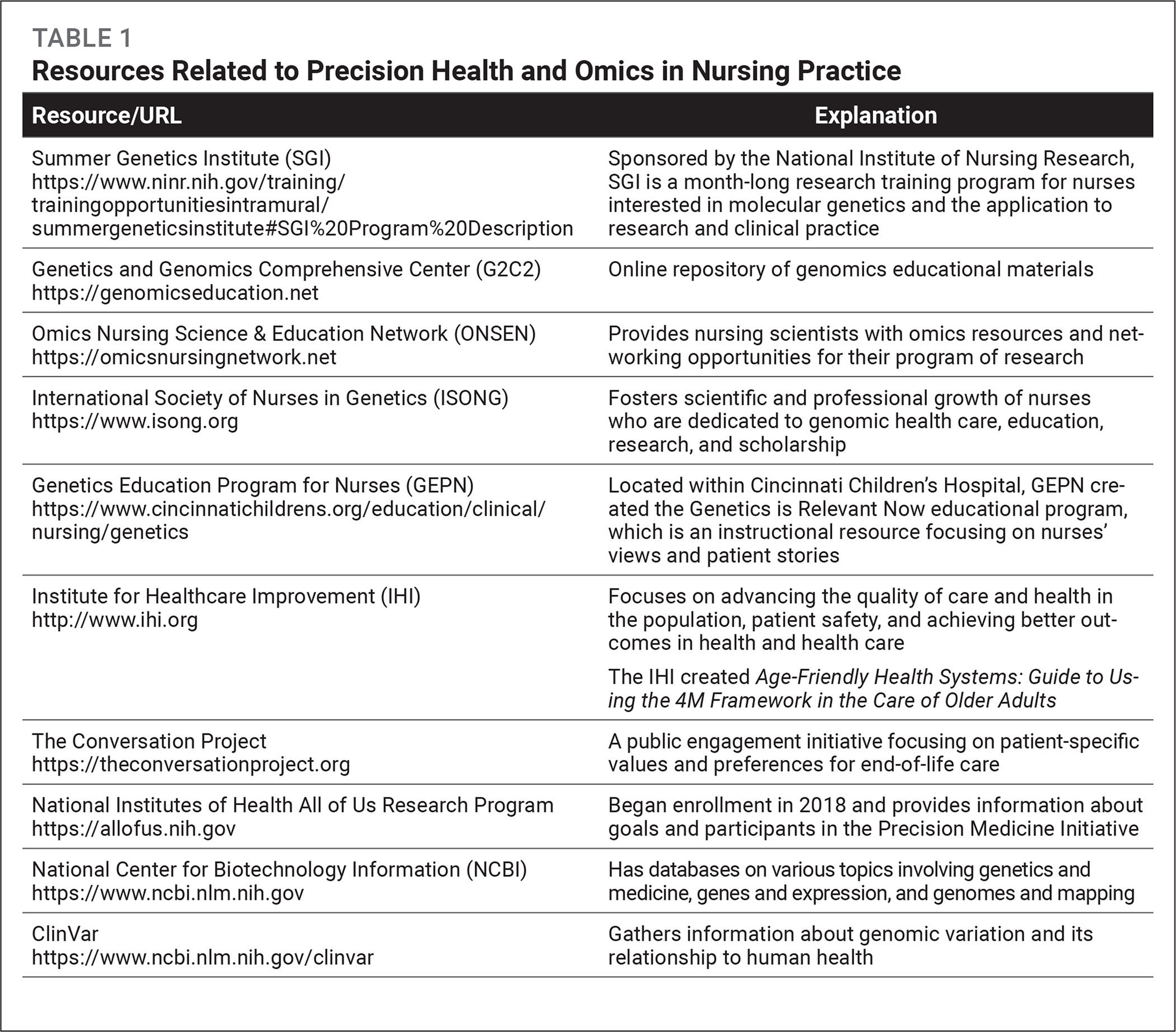 Resources Related to Precision Health and Omics in Nursing Practice