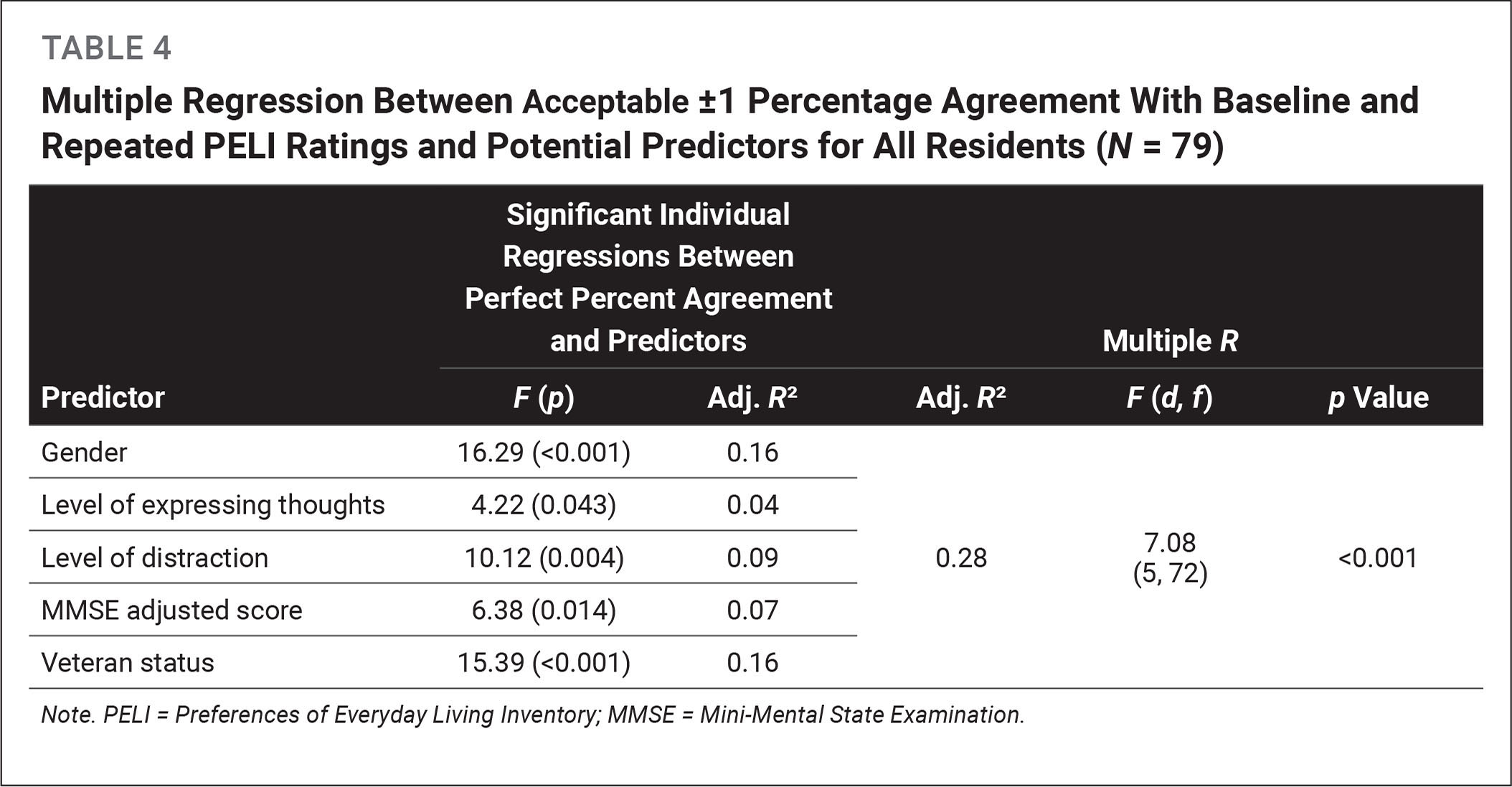 Multiple Regression Between Acceptable ±1 Percentage Agreement With Baseline and Repeated PELI Ratings and Potential Predictors for All Residents (N = 79)