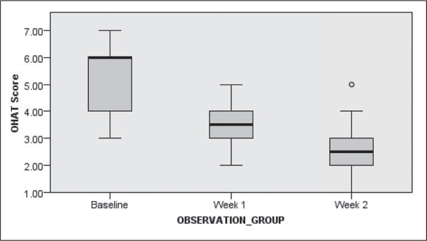 Box plot of Oral Health Assessment Tool (OHAT) scores at baseline, end of Week 1, and end of Week 2.