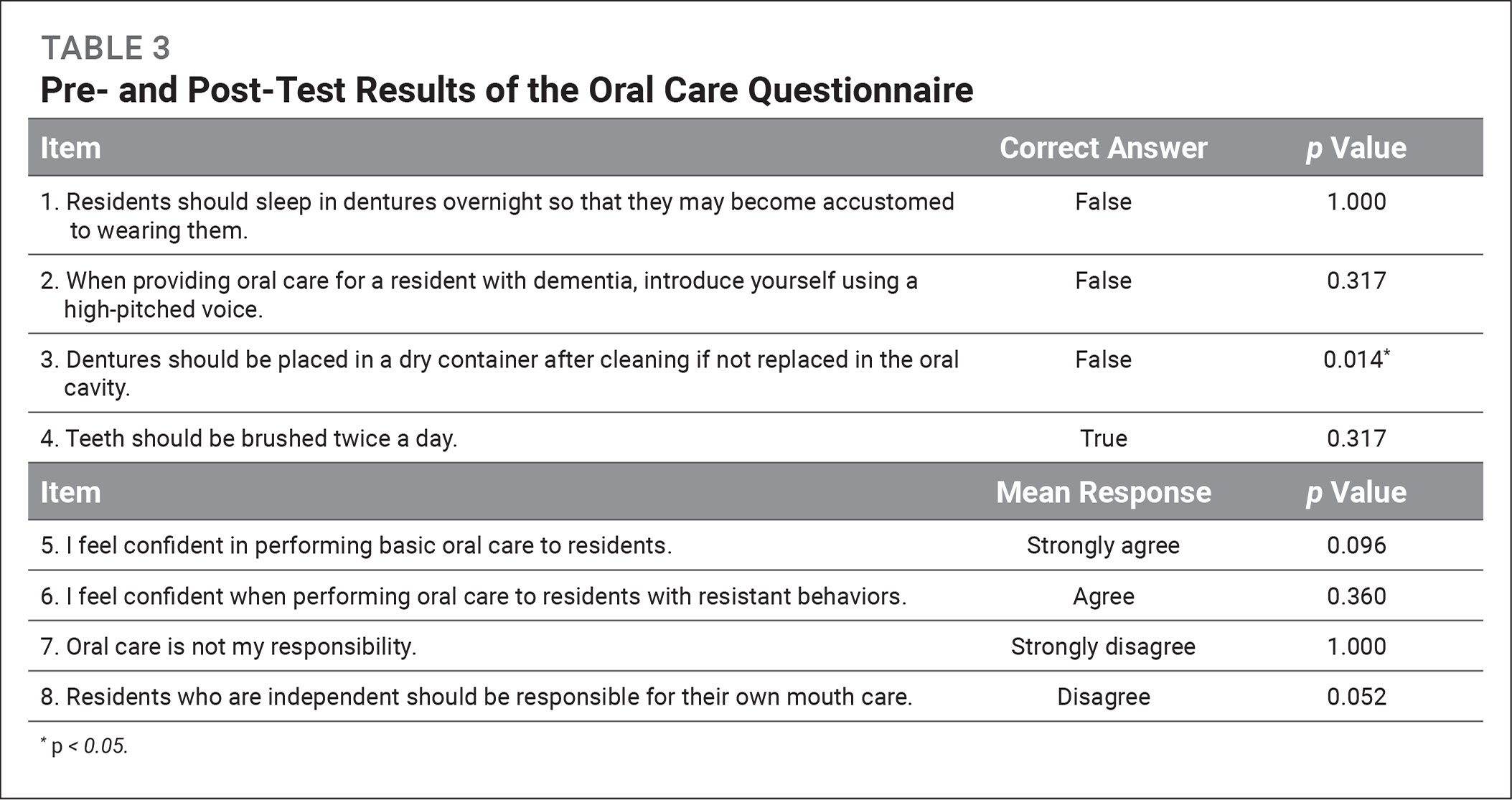 Pre- and Post-Test Results of the Oral Care Questionnaire