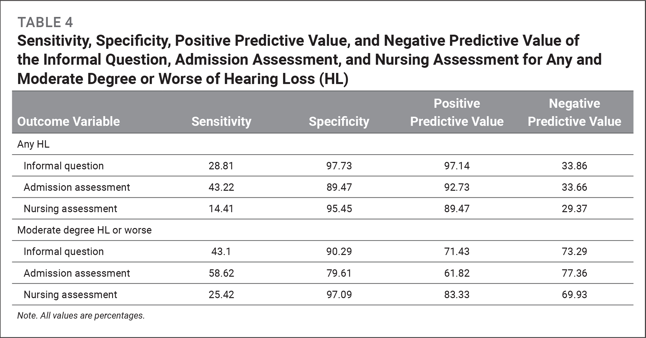 Sensitivity, Specificity, Positive Predictive Value, and Negative Predictive Value of the Informal Question, Admission Assessment, and Nursing Assessment for Any and Moderate Degree or Worse of Hearing Loss (HL)