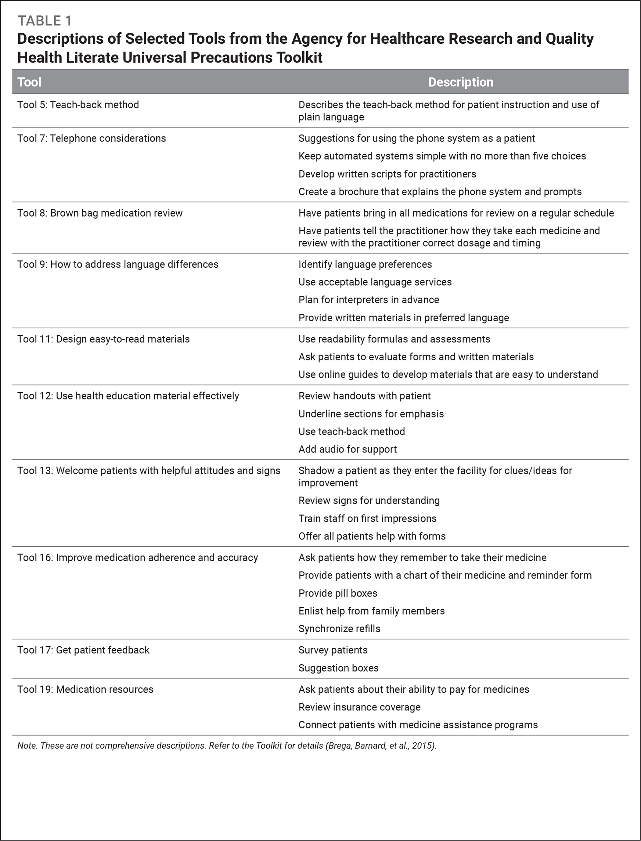 Descriptions of Selected Tools from the Agency for Healthcare Research and Quality Health Literate Universal Precautions Toolkit