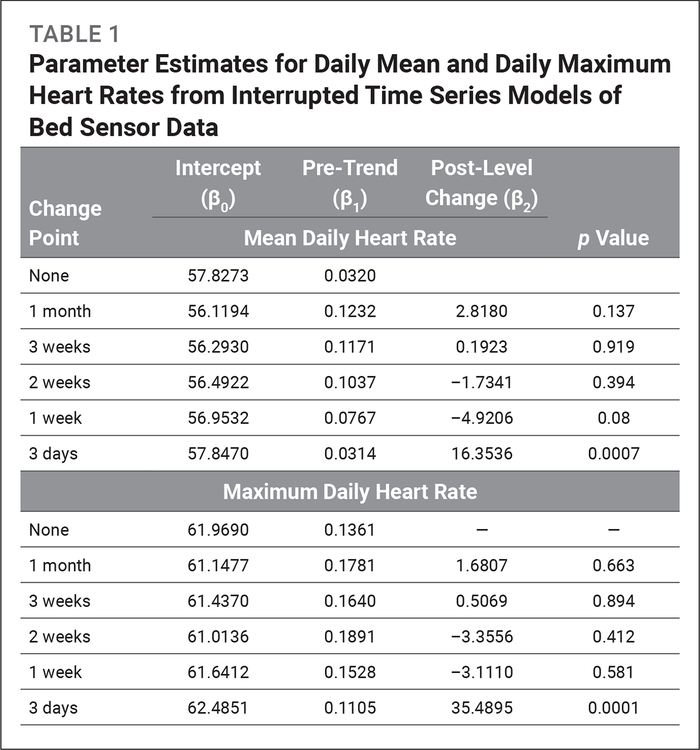 Parameter Estimates for Daily Mean and Daily Maximum Heart Rates from Interrupted Time Series Models of Bed Sensor Data