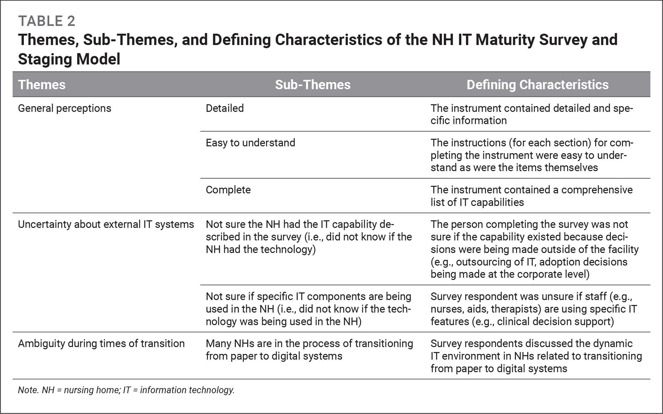 Themes, Sub-Themes, and Defining Characteristics of the NH IT Maturity Survey and Staging Model