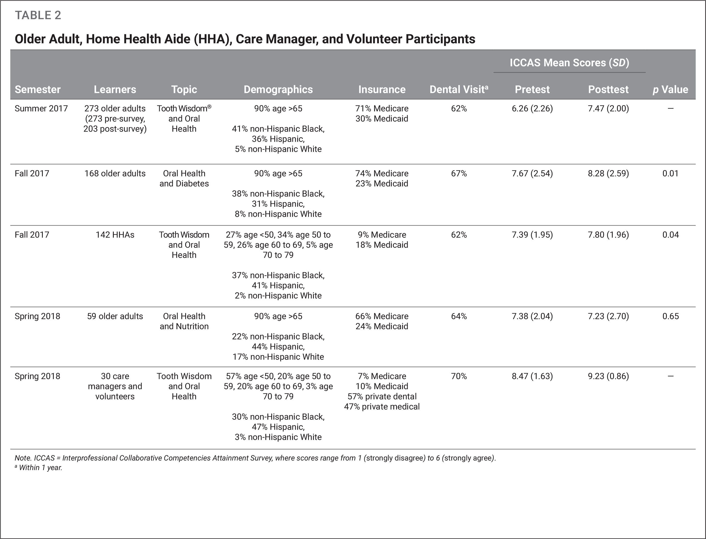 Older Adult, Home Health Aide (HHA), Care Manager, and Volunteer Participants