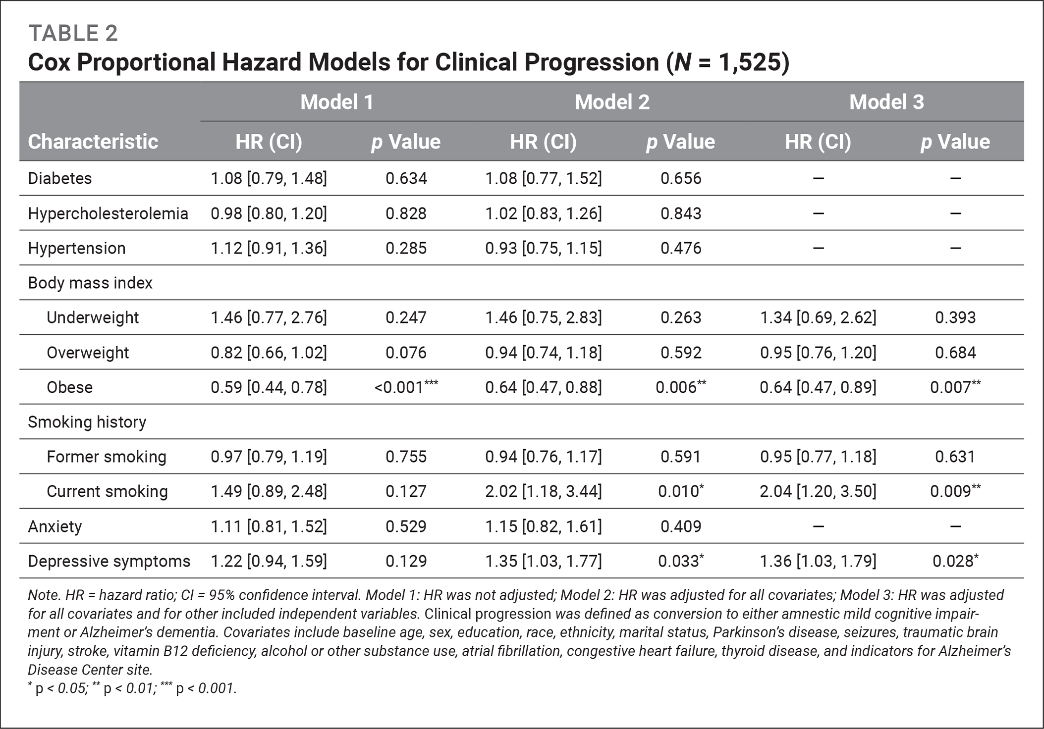 Cox Proportional Hazard Models for Clinical Progression (N = 1,525)
