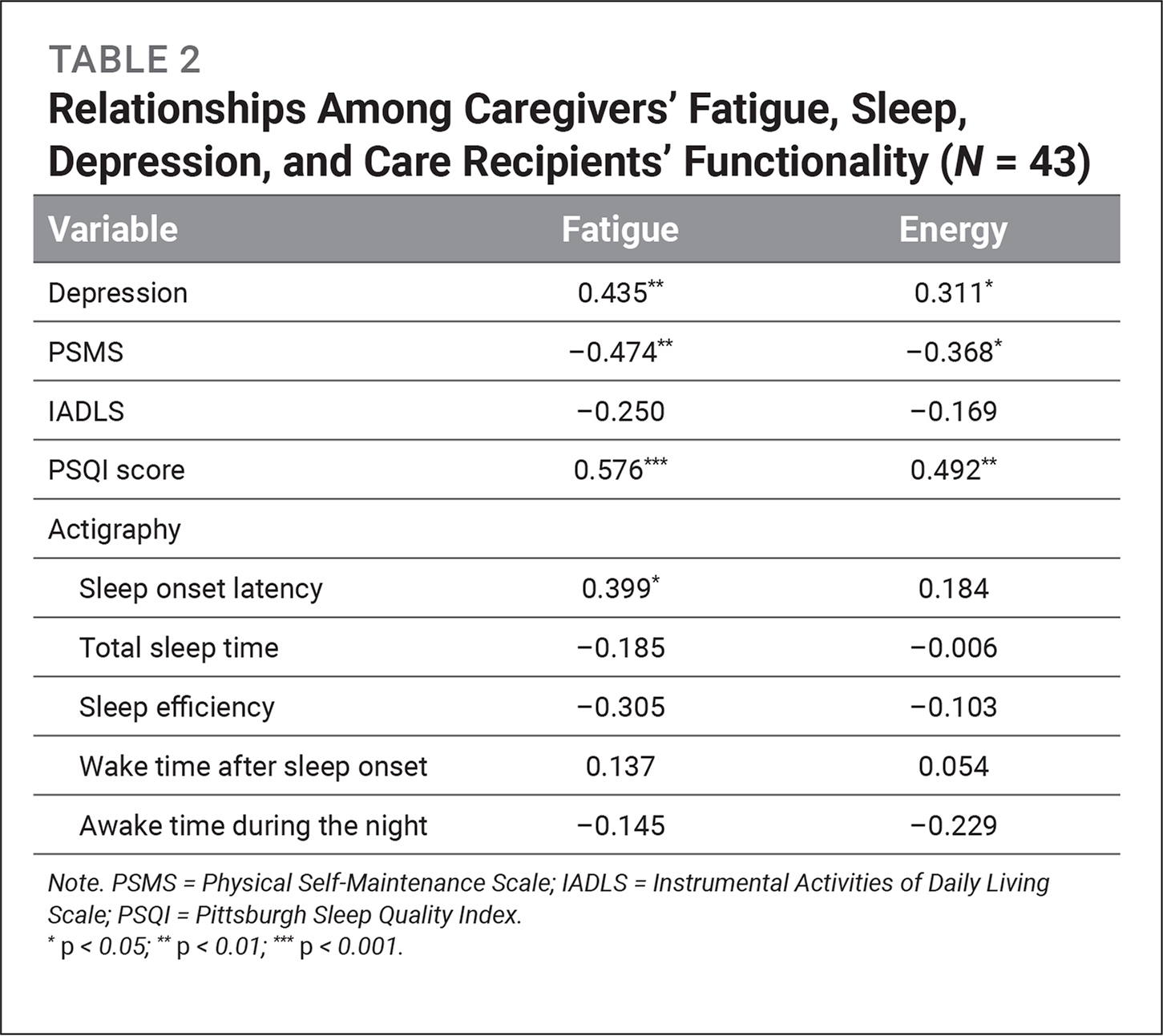 Relationships Among Caregivers' Fatigue, Sleep, Depression, and Care Recipients' Functionality (N = 43)