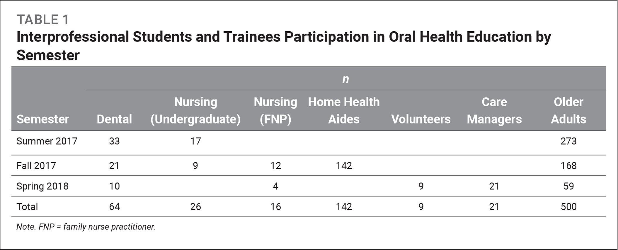 Interprofessional Students and Trainees Participation in Oral Health Education by Semester