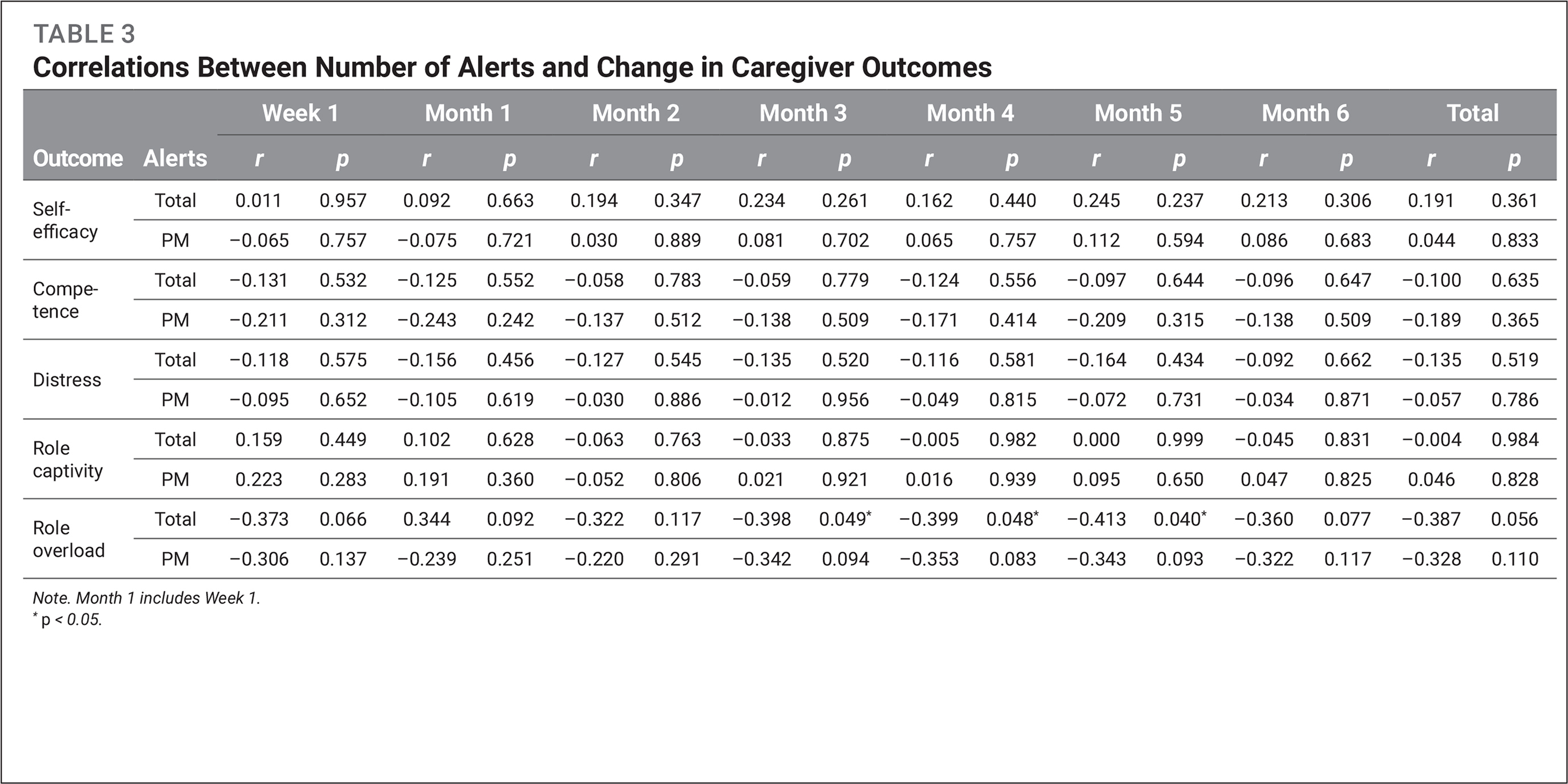 Correlations Between Number of Alerts and Change in Caregiver Outcomes