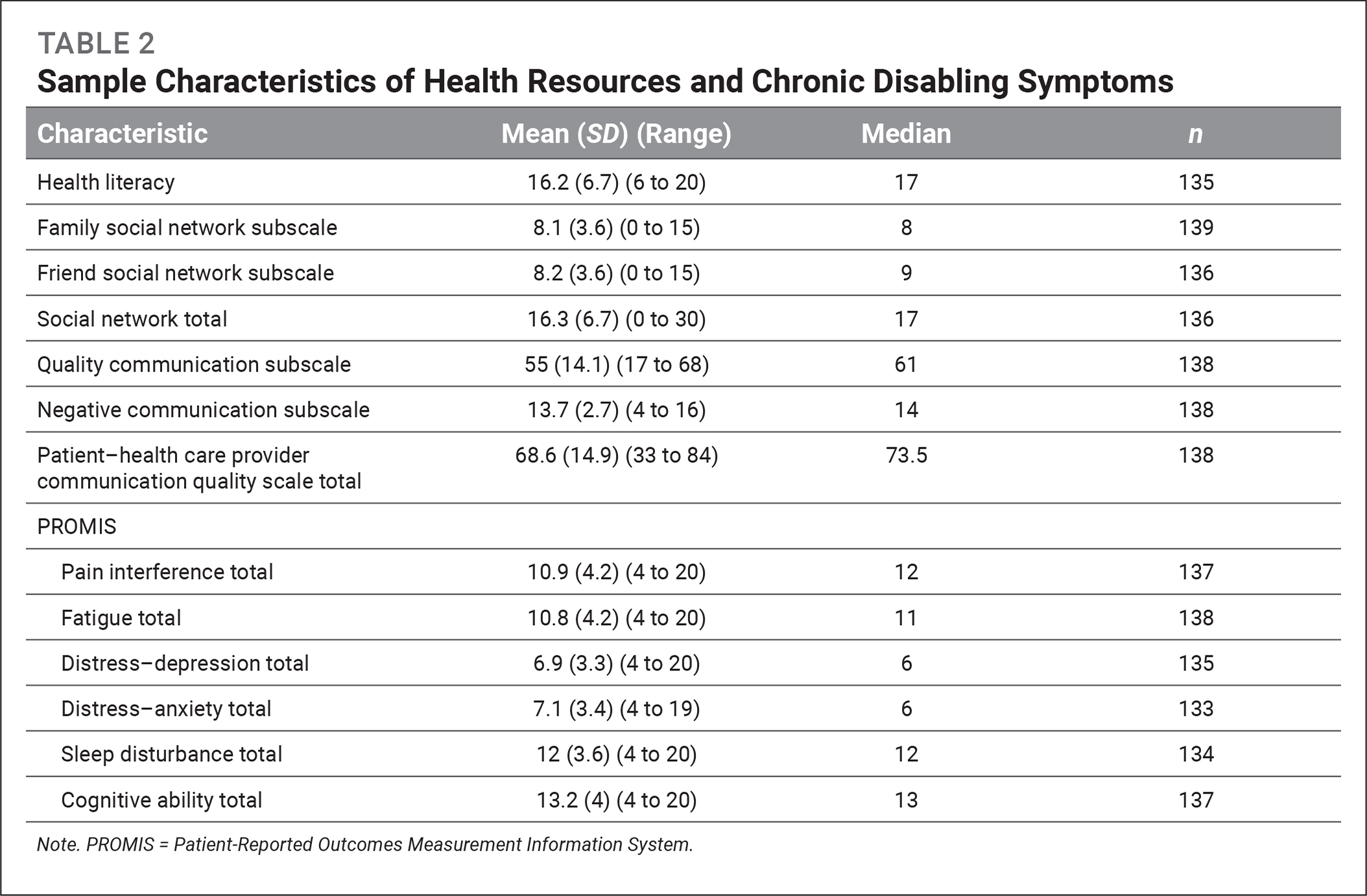 Sample Characteristics of Health Resources and Chronic Disabling Symptoms