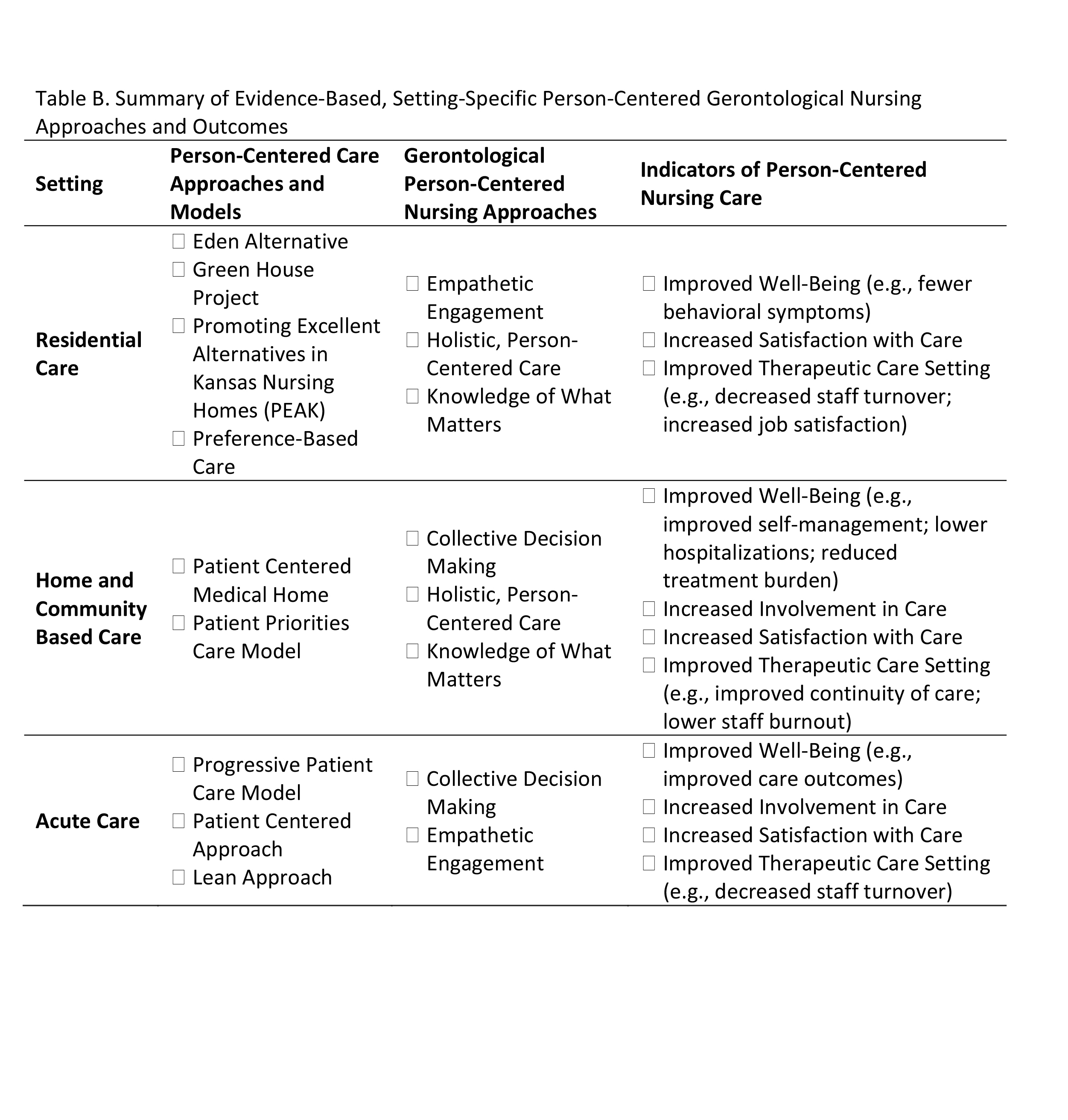 Summary of Evidence-Based, Setting-Specific Person-Centered Gerontological Nursing Approaches and Outcomes