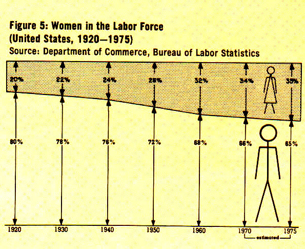 Figure 5: Women in the Labor Force (United States, 1920-1975)