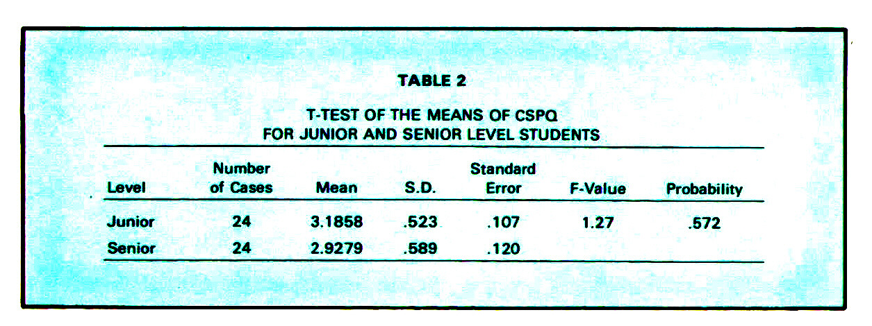 TABLE 2T-TEST OF THE MEANS OF CSPQ FOR JUNIOR AND SENIOR LEVEL STUDENTS