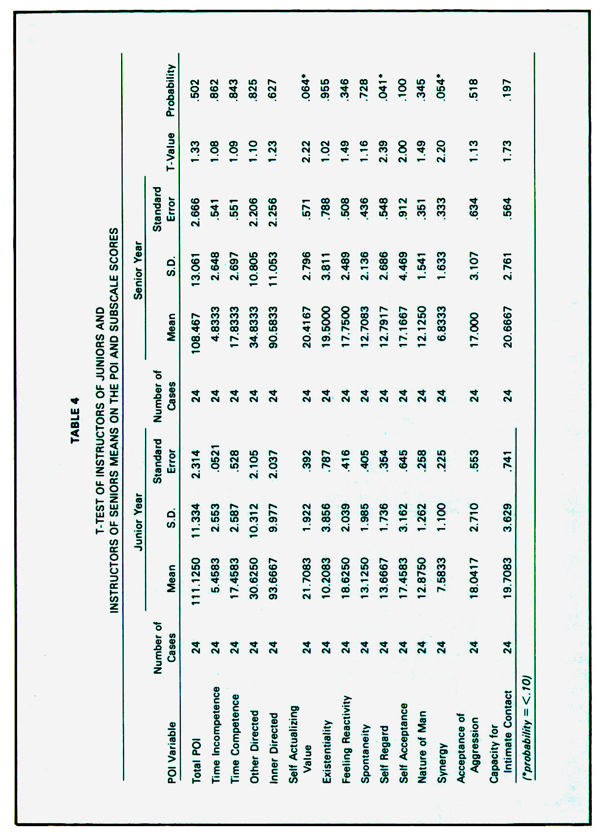 TABLE 4T-TEST OF INSTRUCTORS OF JUNIORS AND INSTRUCTORS OF SENIORS MEANS ON THE P01 AND SUBSCALE SCORES