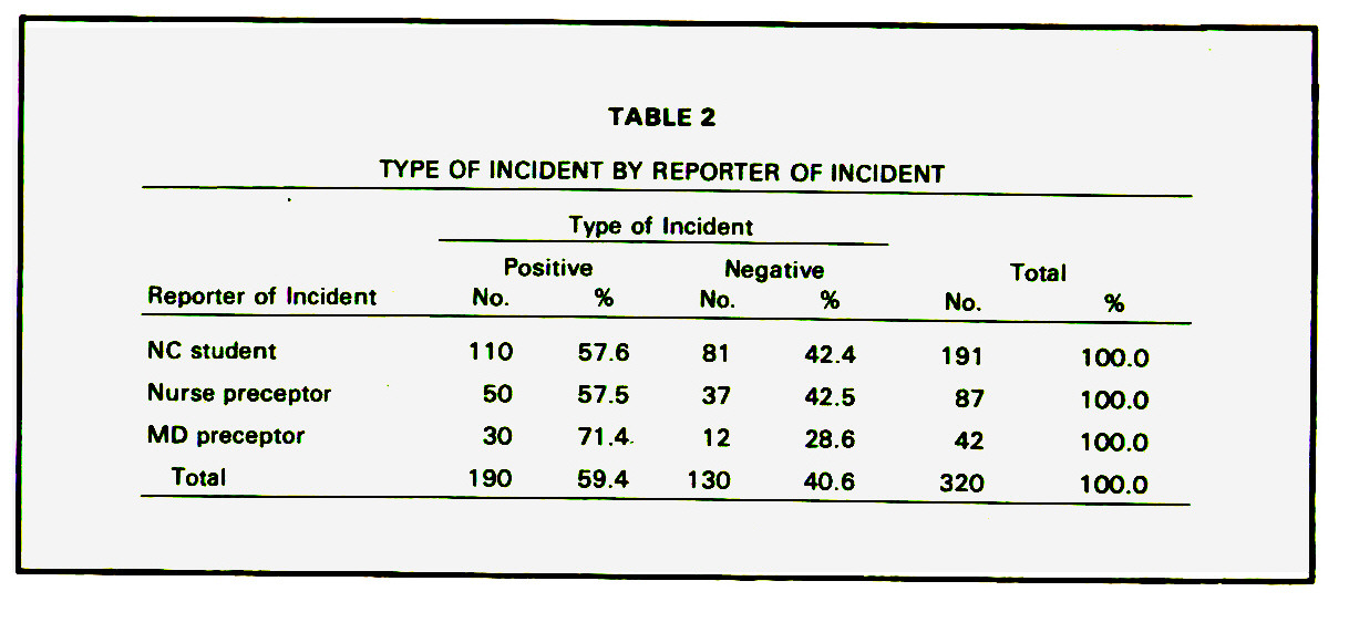 TABLE 2TYPE OF INCIDENT BY REPORTER OF INCIDENT