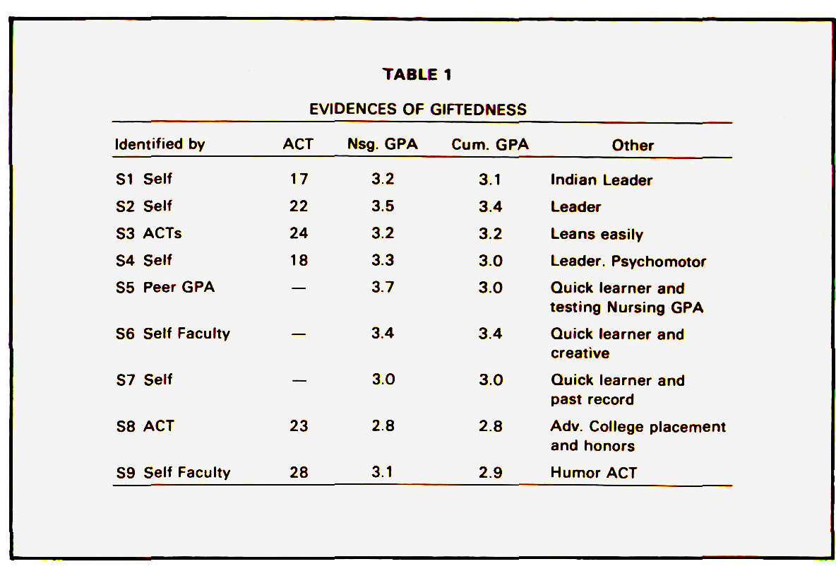 TABLE 1EVIDENCES OF GIFTEDNESS