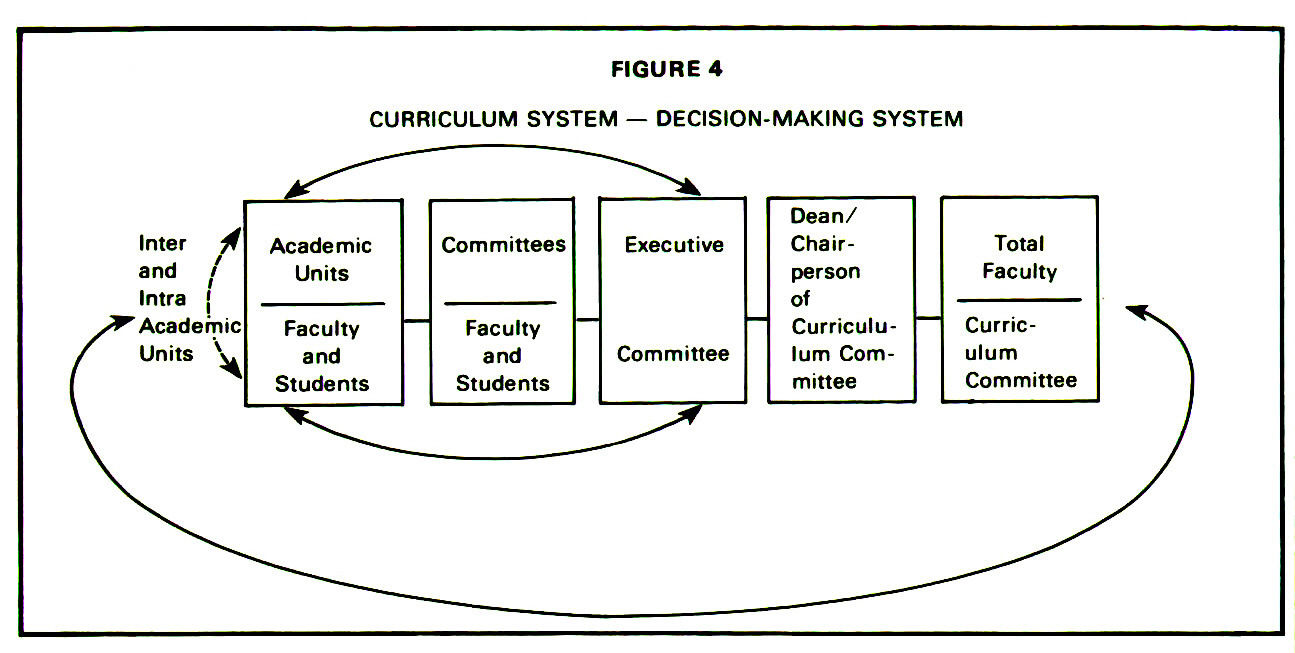 FIGURE 4CURRICULUM SYSTEM - DECISION-MAKING SYSTEM