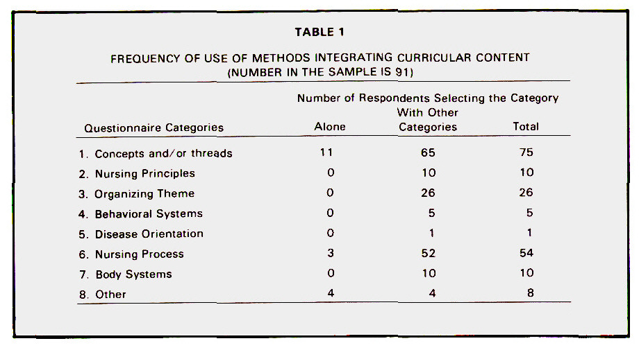 TABLE 1FREQUENCY OF USE OF METHODS INTEGRATiNG CURRICULAR CONTENT NUMBER IN THE SAMPLE IS 91
