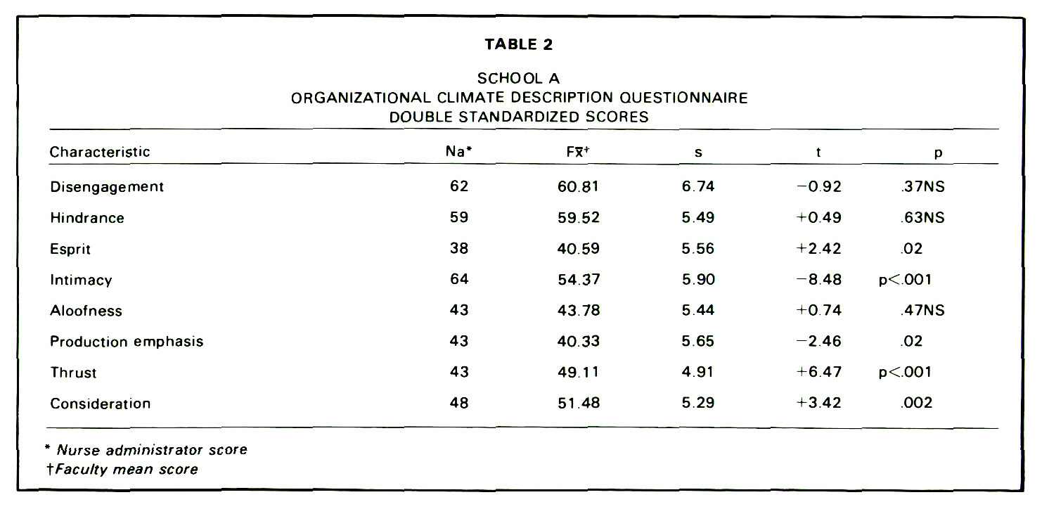 TABLE 2SCHOOL AORGANIZATIONAL CLIMATE DESCRIPTION QUESTIONNAIRE DOUBLE STANDARDIZED SCORES