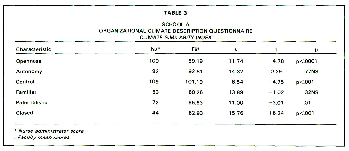 TABLE 3SCHOOL AORGANIZATIONAL CLIMATE DESCRIPTION QUESTIONNAIRE CLIMATE SIMILARITY INDEX