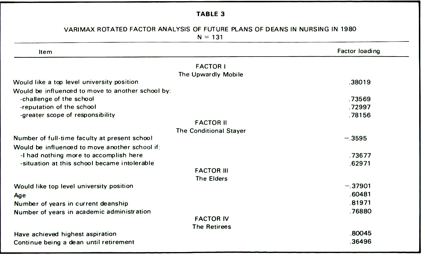 TABLE 3VARIMAX ROTATED FACTOR ANALYSIS OF FUTURE PLANS OF DEANS IN NURSING IN 1980 N = 131