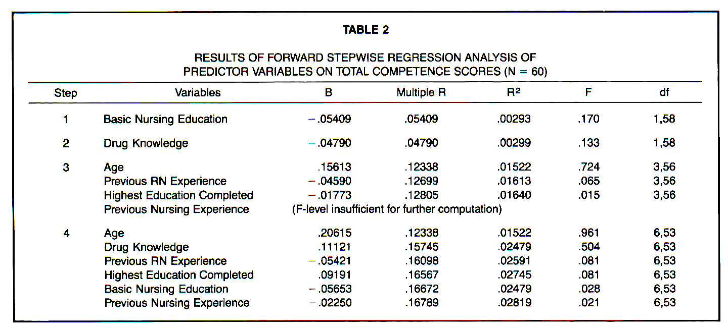 TABLE 2RESULTS OF FORWARD STEPWISE REGRESSION ANALYSIS OF PREDICTOR VARIABLES ON TOTAL COMPETENCE SCORES (N = 60)