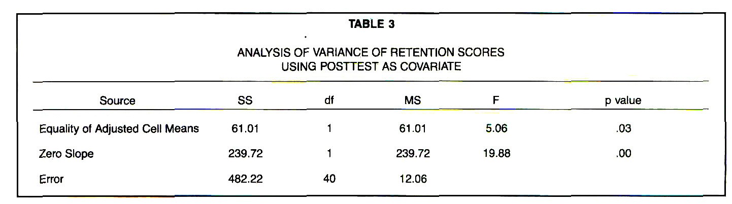 TABLE 3ANALYSIS OF VARIANCE OF RETENTION SCORES USING POSTTEST AS COVARIATE