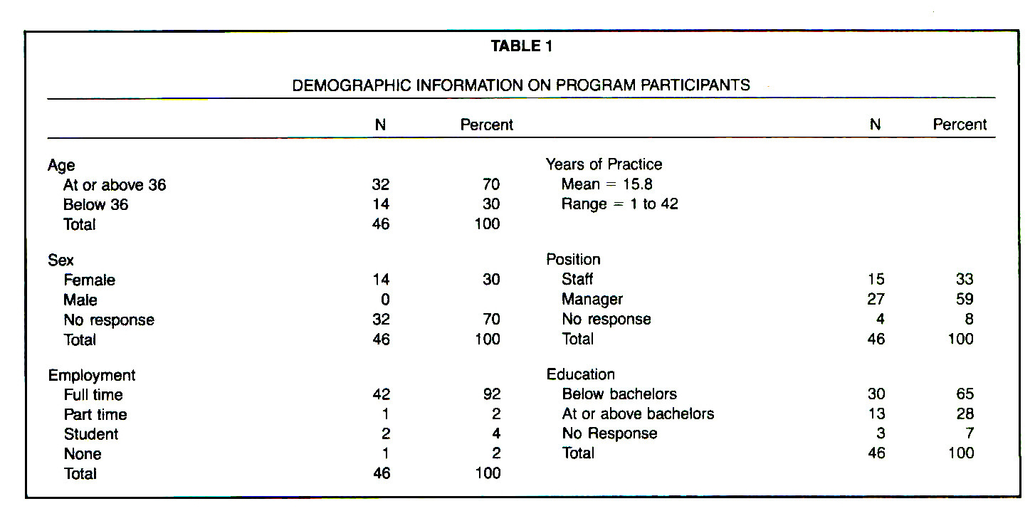 TABLE 1DEMOGRAPHIC INFORMATION ON PROGRAM PARTICIPANTS