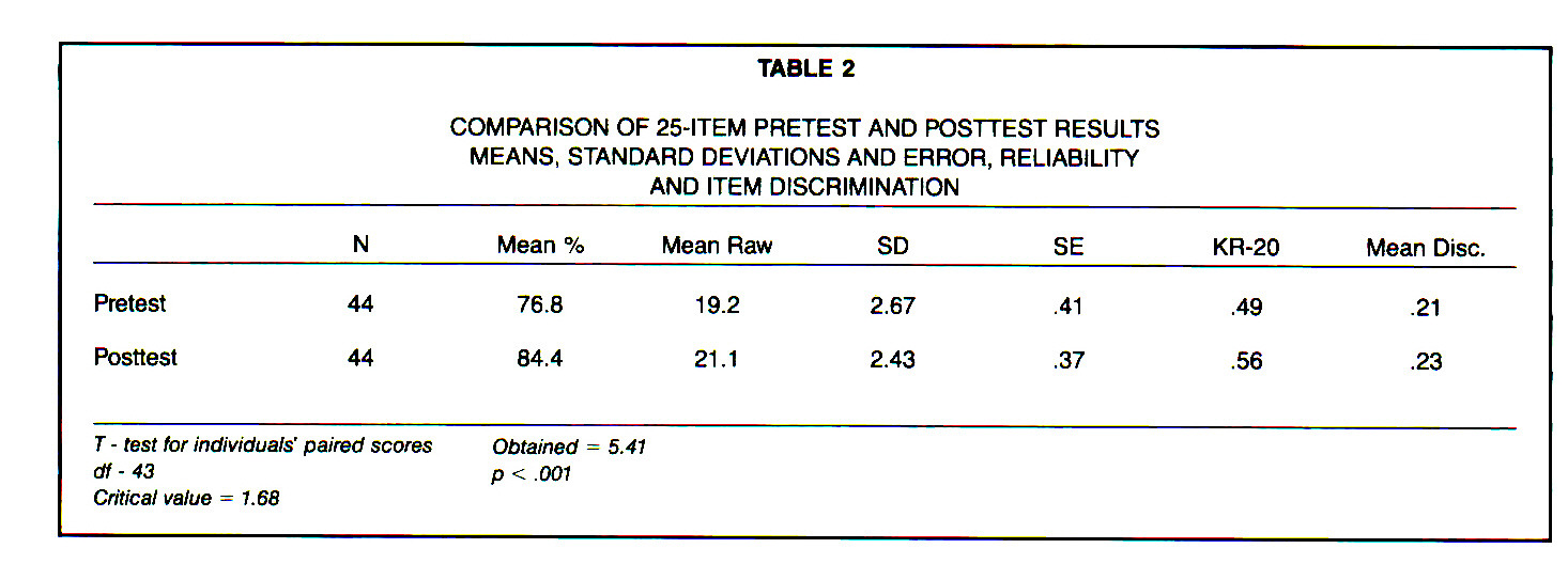 TABLE 2COMPARISON OF 25-ITEM PRETEST AND POSTTEST RESULTS MEANS, STANDARD DEVIATIONS AND ERROR, RELIABILITY AND ITEM DISCRIMINATION