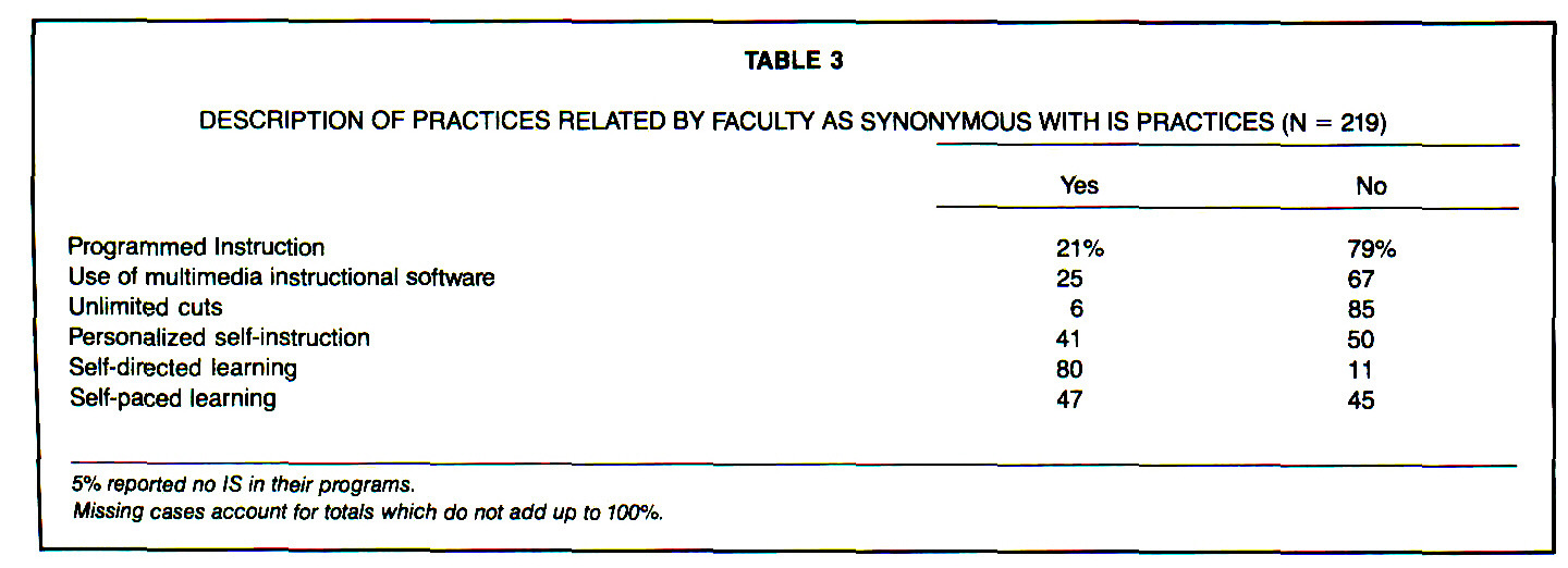 TABLE 3DESCRIPTION OF PRACTICES RELATED BY FACULTY AS SYNONYMOUS WITH IS PRACTICES (N = 219)