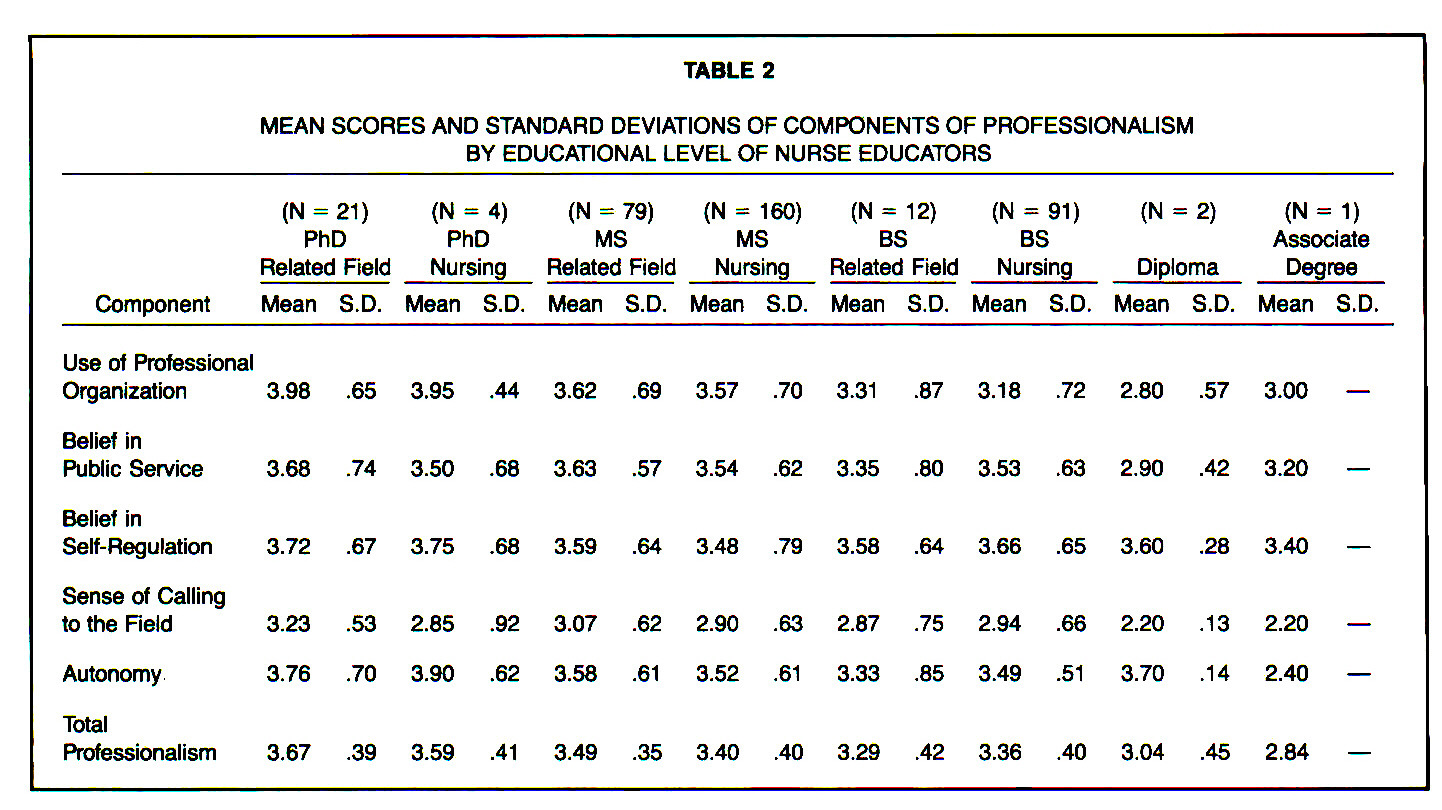 TABLE 2MEAN SCORES AND STANDARD DEVIATIONS OF COMPONENTS OF PROFESSIONALISM BY EDUCATIONAL LEVEL OF NURSE EDUCATORS