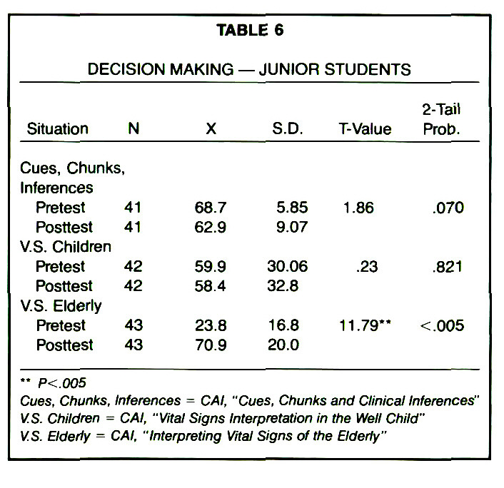 TABLE 6DECISION MAKING - JUNIOR STUDENTS