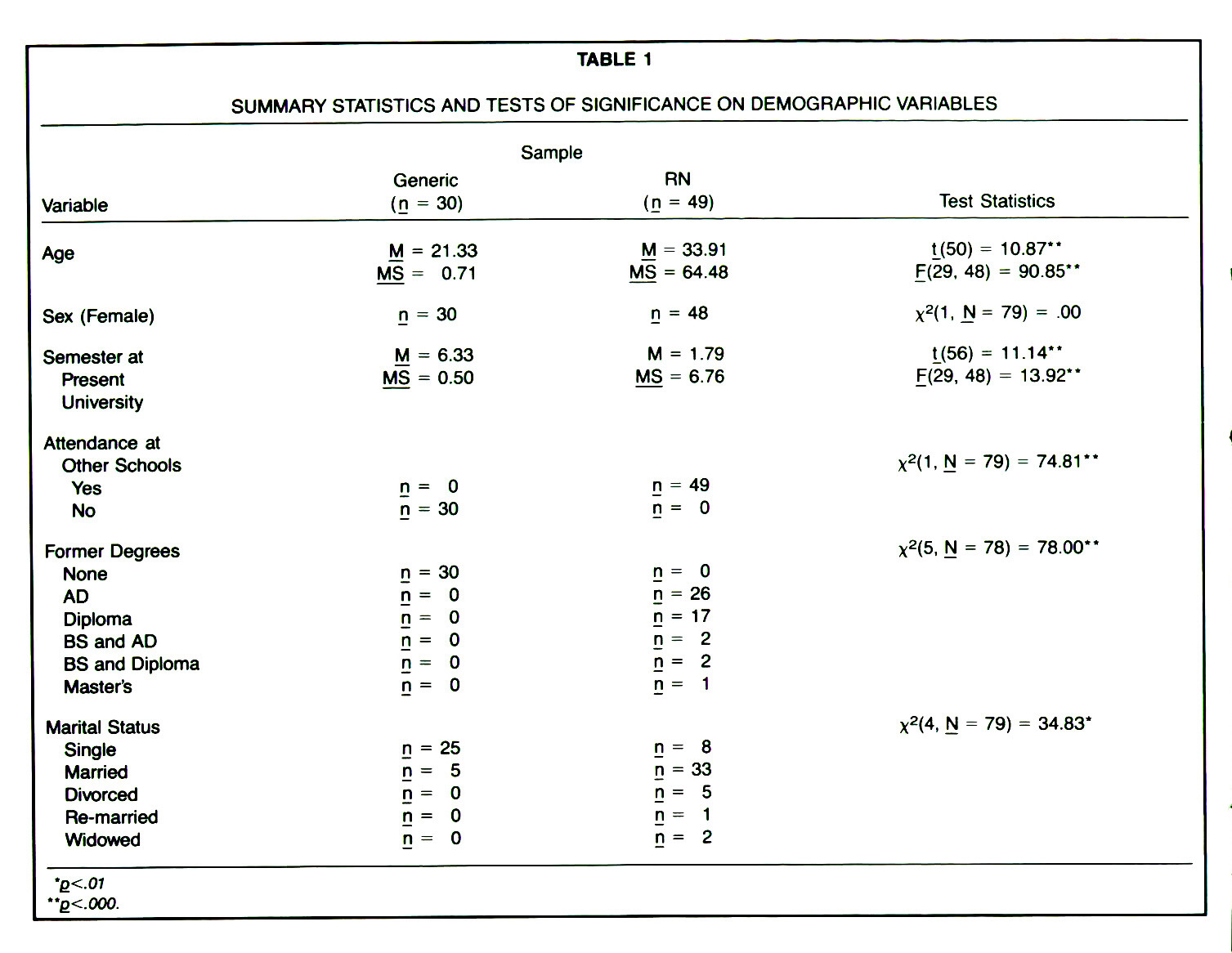 TABLE 1SUMMARY STATISTICS AND TESTS OF SIGNIFICANCE ON DEMOGRAPHIC VARIABLES
