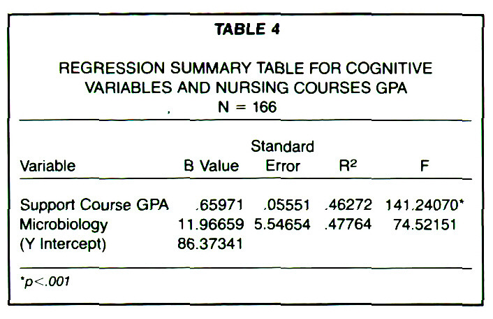 TABLE 4REGRESSION SUMMARY TABLE FOR COGNITIVE VARIABLES AND NURSING COURSES GPA N = 166
