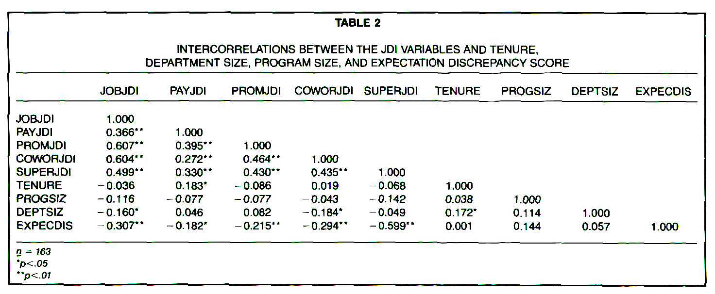 TABLE 2INTERCORRELATIONS BETWEEN THE JDl VARIABLES AND TENURE, DEPARTMENT SIZE, PROGRAM SIZE, AND EXPECTATION DISCREPANCY SCORE
