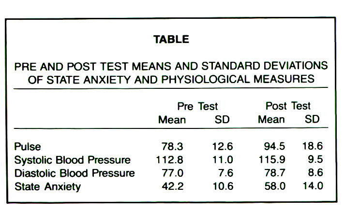 TABLEPRE AND POST TEST MEANS AND STANDARD DEVIATIONS OF STATE ANXIETY AND PHYSIOLOGICAL MEASURES