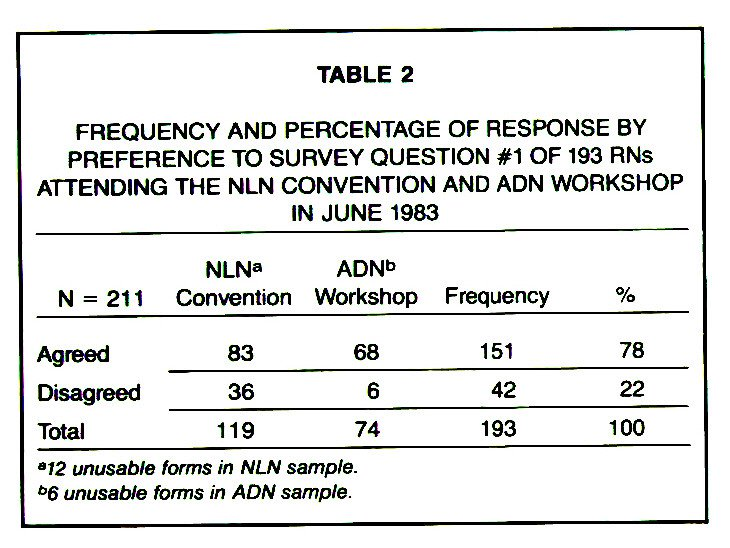 TABLE 2FREQUENCY AND PERCENTAGE OF RESPONSE BY PREFERENCE TO SURVEY QUESTION #1 OF 193 RNs ATTENDING THE NLN CONVENTION AND ADN WORKSHOP IN JUNE 1983