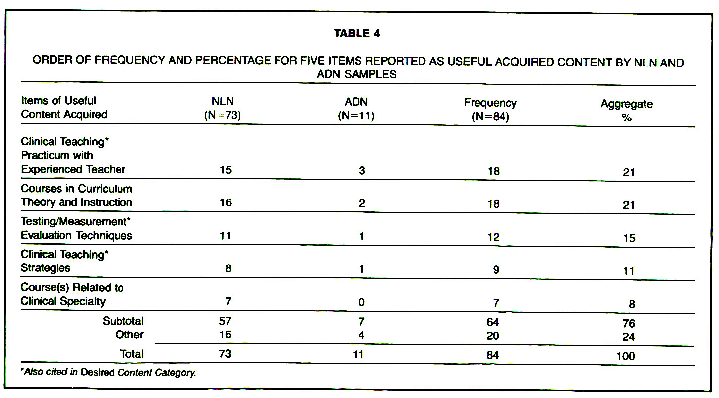 TABLE 4ORDER OF FREQUENCY AND PERCENTAGE FOR FIVE ITEMS REPORTED AS USEFUL ACQUIRED CONTENT BY NLN AND ADN SAMPLES