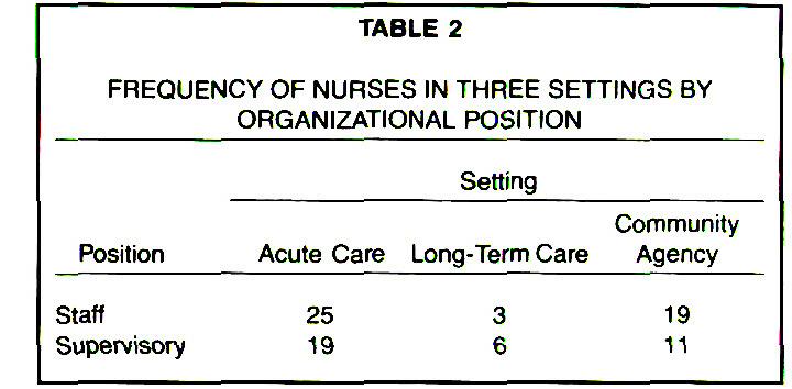 TABLE 2FREQUENCY OF NURSES IN THREE SETTINGS BY ORGANIZATIONAL POSITION