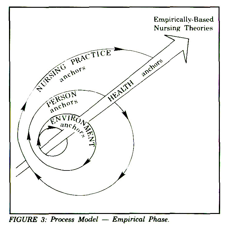 FIGURE 3: Process Model - Empirical Phase.