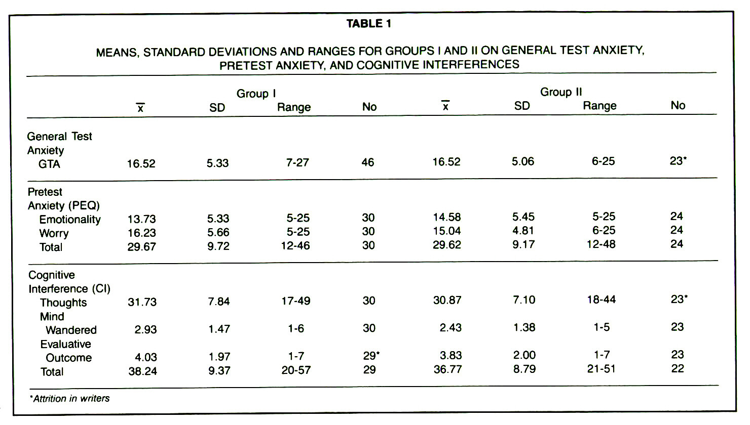 TABLE 1MEANS, STANDARD DEVIATIONS AND RANGES FOR GROUPS I AND Il ON GENERAL TEST ANXIETY, PRETEST ANXIETY, AND COGNITIVE INTERFERENCES