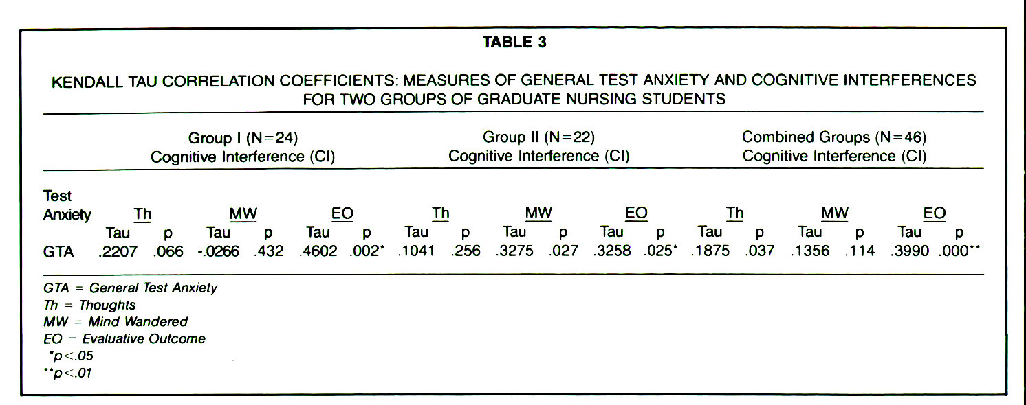 TABLE 3KENDALL TAU CORRELATION COEFFICIENTS: MEASURES OF GENERAL TEST ANXIETY AND COGNITIVE INTERFERENCES FOR TWO GROUPS OF GRADUATE NURSING STUDENTS