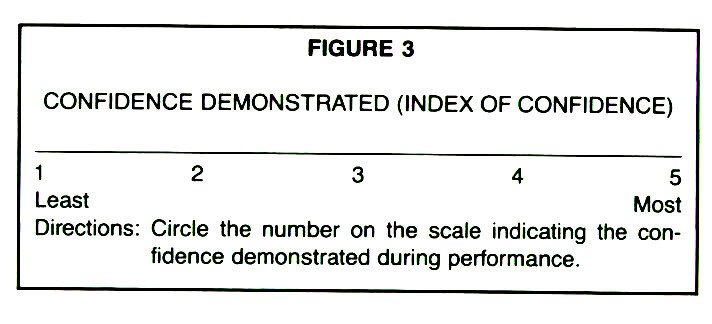 FIGURE 3CONFIDENCE DEMONSTRATED (INDEX OF CONFIDENCE)