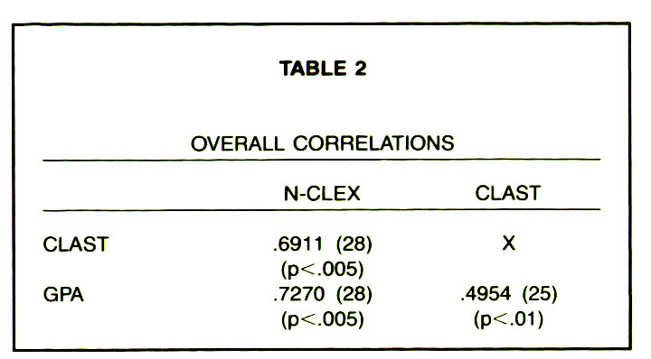 TABLE 2OVERALL CORRELATIONS