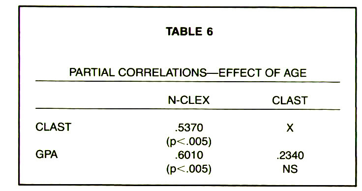 TABLE 6PARTIAL CORRELATIONS - EFFECT OF AGE