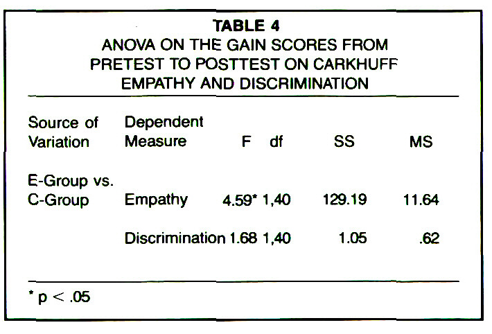 TABLE 4ANOVA ON THE GAIN SCORES FROM PRETEST TO POSTTEST ON CARKHUFF EMPATHY AND DISCRIMINATION