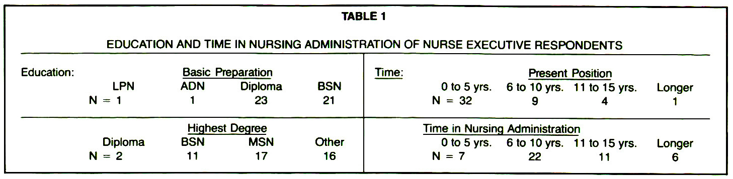 TABLE 1EDUCATION AND TIME IN NURSING ADMINISTRATION OF NURSE EXECUTIVE RESPONDENTS
